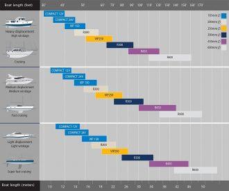 retractrable_selection_chart